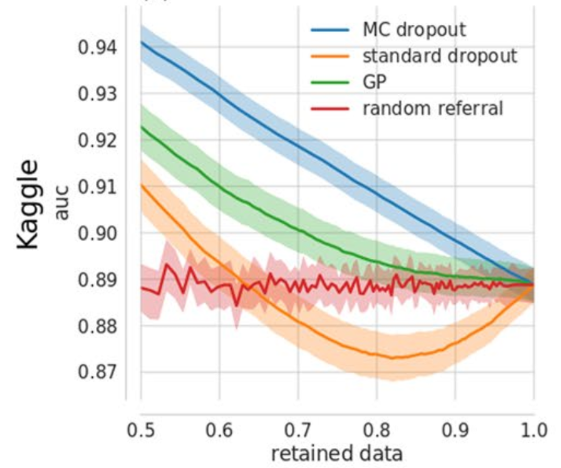 Showing the effect of sliding the proportion of data predictions are performed on on the AUC of different models. Shows that the bayes by dropout approach is always better than the random baseline, and even is better than a deep gaussian process approach. Surprisingly the nieve uncertainty approach ('standard dropout') is often worse than random.